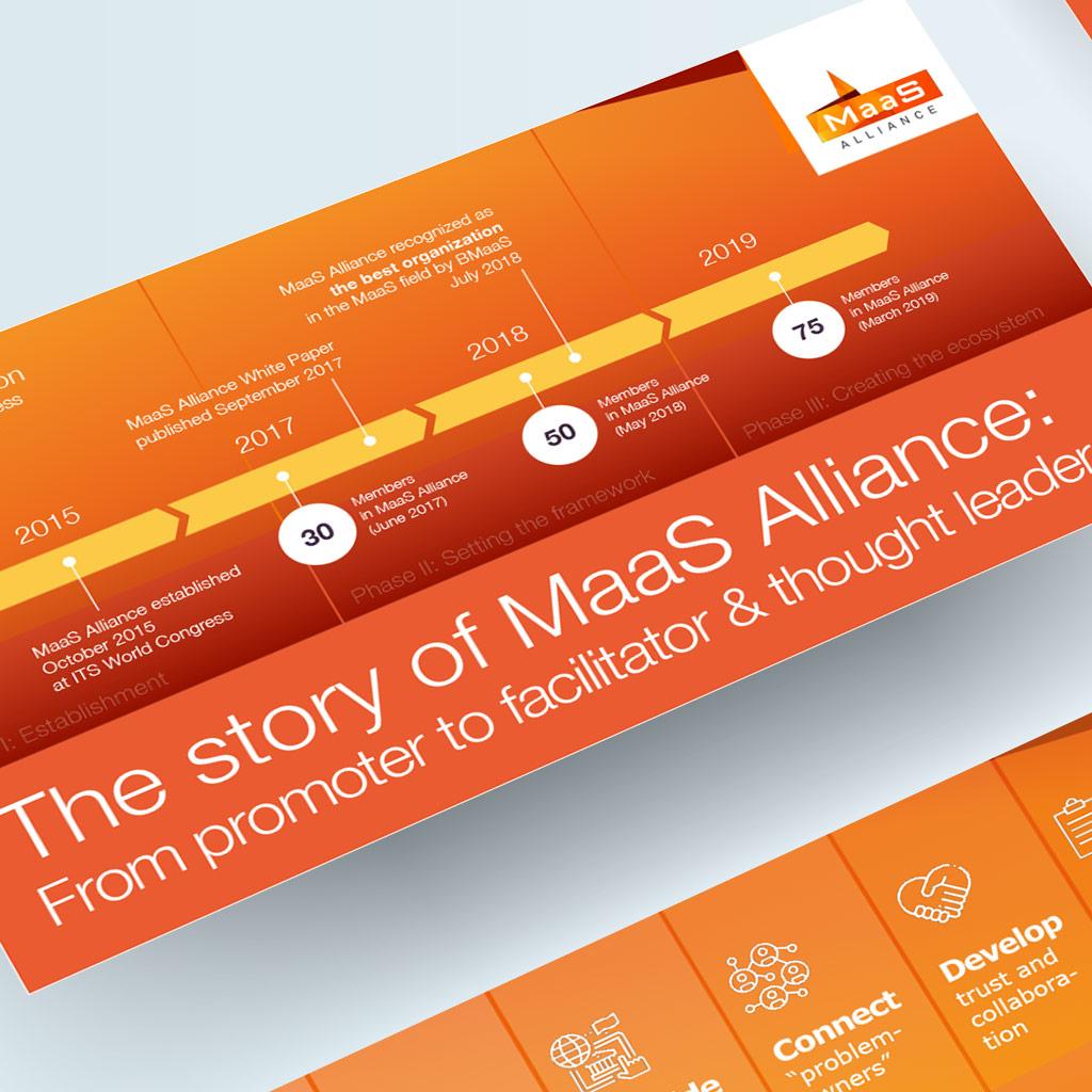 MaaS Alliance animated timeline